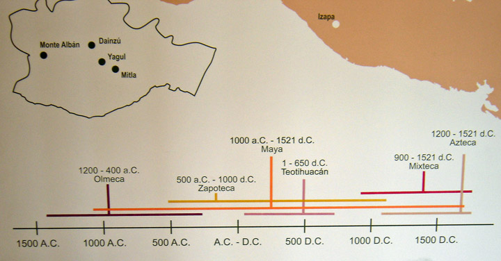 Mexico History Timeline \x3cb\x3ehistory\x3c/b\x3e museum in ...